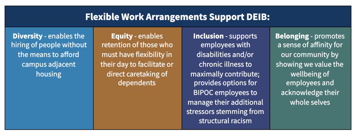 Flexible Work Arrangements Support DEIB